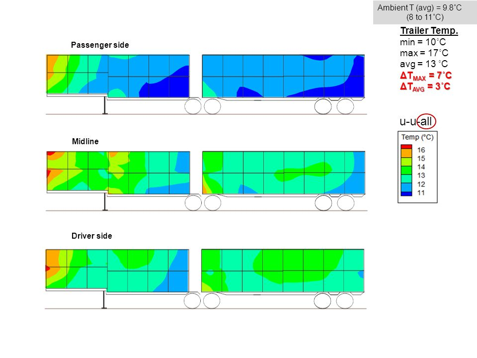 Passenger side Midline Driver side u-u-all Ambient T (avg) = 9.8˚C (8 to 11˚C) Trailer Temp.