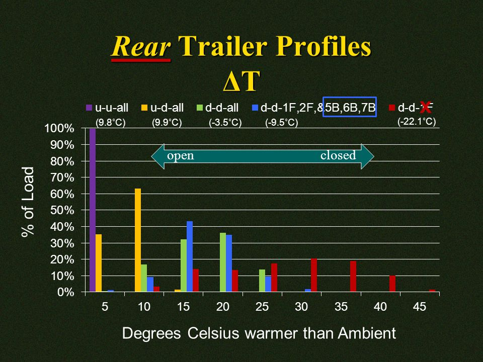 Rear Trailer Profiles ΔT Degrees Celsius warmer than Ambient % of Load (-22.1˚C) open closed X