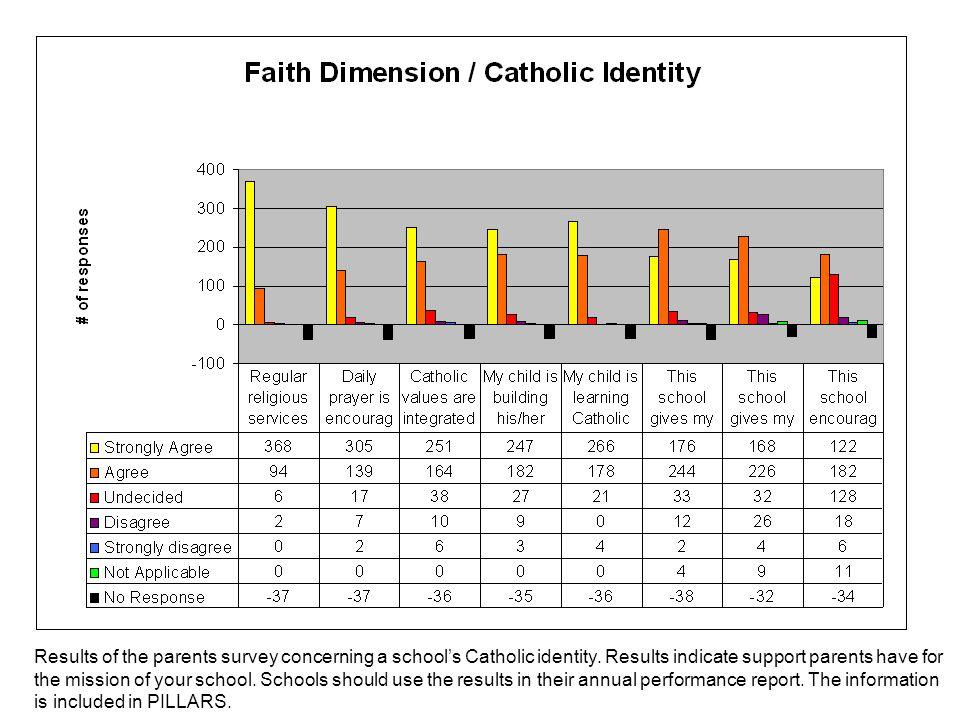 Faith Dimension/Catholic Identity Results of the parents survey concerning a school's Catholic identity.