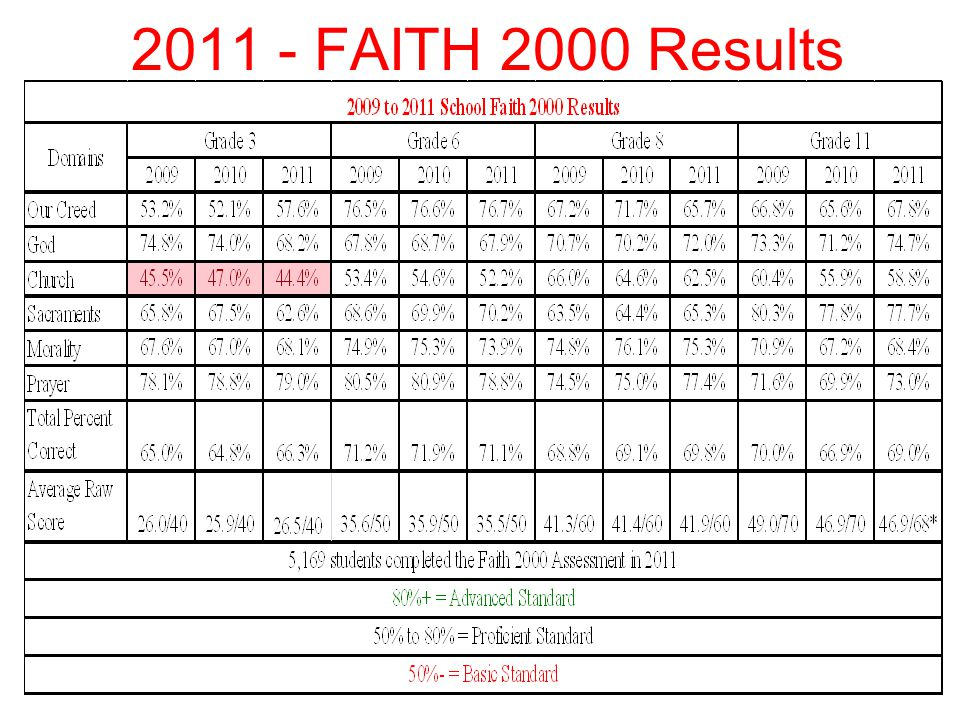 Faith Dimension/Catholic Identity Results of the parents survey concerning a school's Catholic identity.