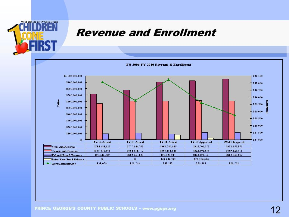 PRINCE GEORGE'S COUNTY PUBLIC SCHOOLS PRINCE GEORGE'S COUNTY PUBLIC SCHOOLS www.pgcps.org Revenue and Enrollment 12