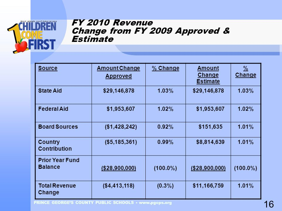 PRINCE GEORGE'S COUNTY PUBLIC SCHOOLS PRINCE GEORGE'S COUNTY PUBLIC SCHOOLS www.pgcps.org FY 2010 Revenue Change from FY 2009 Approved & Estimate SourceAmount Change Approved % ChangeAmount Change Estimate % Change State Aid$29,146,8781.03%$29,146,8781.03% Federal Aid $1,953,6071.02% $1,953,6071.02% Board Sources ($1,428,242)0.92% $151,6351.01% Country Contribution ($5,185,361)0.99% $8,814,6391.01% Prior Year Fund Balance ($28,900,000)(100.0%) ($28,900,000)(100.0%) Total Revenue Change ($4,413,118)(0.3%)$11,166,7591.01% 16
