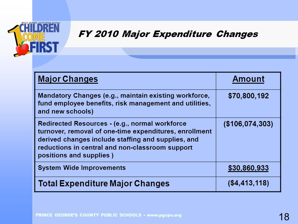 PRINCE GEORGE'S COUNTY PUBLIC SCHOOLS PRINCE GEORGE'S COUNTY PUBLIC SCHOOLS www.pgcps.org FY 2010 Major Expenditure Changes Major ChangesAmount Mandat