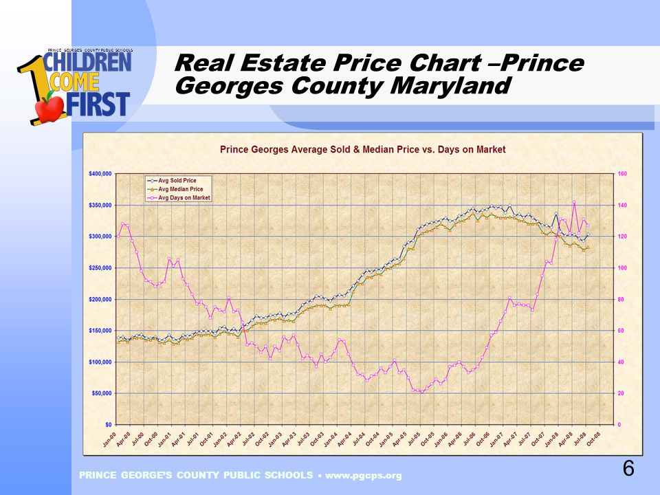 PRINCE GEORGE'S COUNTY PUBLIC SCHOOLS PRINCE GEORGE'S COUNTY PUBLIC SCHOOLS www.pgcps.org Real Estate Price Chart –Prince Georges County Maryland 6
