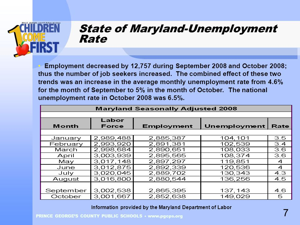 PRINCE GEORGE'S COUNTY PUBLIC SCHOOLS PRINCE GEORGE'S COUNTY PUBLIC SCHOOLS www.pgcps.org State of Maryland-Unemployment Rate Employment decreased by 12,757 during September 2008 and October 2008; thus the number of job seekers increased.