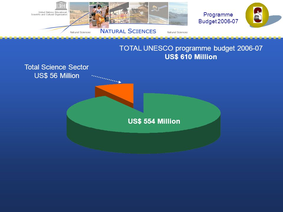 Programme Budget 2006-07 Total Science Sector US$ 56 Million TOTAL UNESCO programme budget 2006-07 US$ 610 Million US$ 554 Million