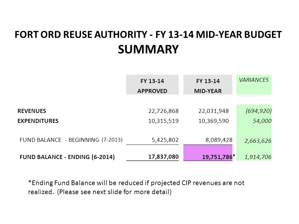 FORT ORD REUSE AUTHORITY – FY 13-14 MID-YEAR BUDGET REVENUES FY 13-14 VARIANCES APPROVED MID-YEAR 13-14 Revenues Membership Dues 261,000 Franchise Fees - MCWD 245,000 Federal Grants - ESCA 970,325 PLL Loan Payments 694,920 (694,920) CFD/Development Fees 11,090,443 * Land Sale Proceeds 6,291,800 * Lease/Rent Proceeds 1,758,380 Property Taxes 1,300,000 Planning Reimbursements 5,000 Investment/Interest Income 110,000 TOTALS 22,726,868 22,031,948 (694,920) * As of this report, FORA received 9% of projected CFD/Development Fees and 17% of Land Sale proceeds.