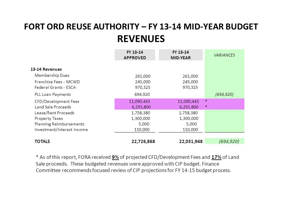 FORT ORD REUSE AUTHORITY – FY 13-14 MID-YEAR BUDGET REVENUES FY 13-14 VARIANCES APPROVED MID-YEAR 13-14 Revenues Membership Dues 261,000 Franchise Fee