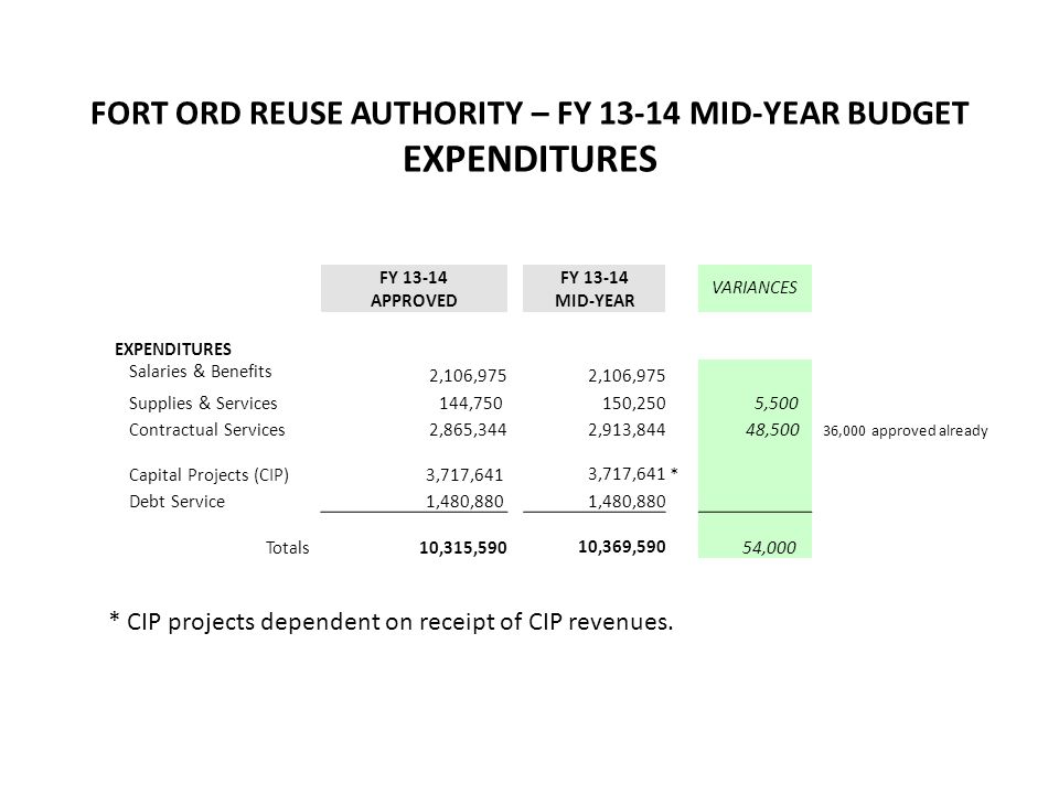 FORT ORD REUSE AUTHORITY – FY 13-14 MID-YEAR BUDGET EXPENDITURES FY 13-14 VARIANCES APPROVED MID-YEAR EXPENDITURES Salaries & Benefits 2,106,975 Supplies & Services 144,750 150,250 5,500 Contractual Services 2,865,344 2,913,844 48,500 Capital Projects (CIP) 3,717,641 * Debt Service 1,480,880 Totals 10,315,590 10,369,590 54,000 * CIP projects dependent on receipt of CIP revenues.