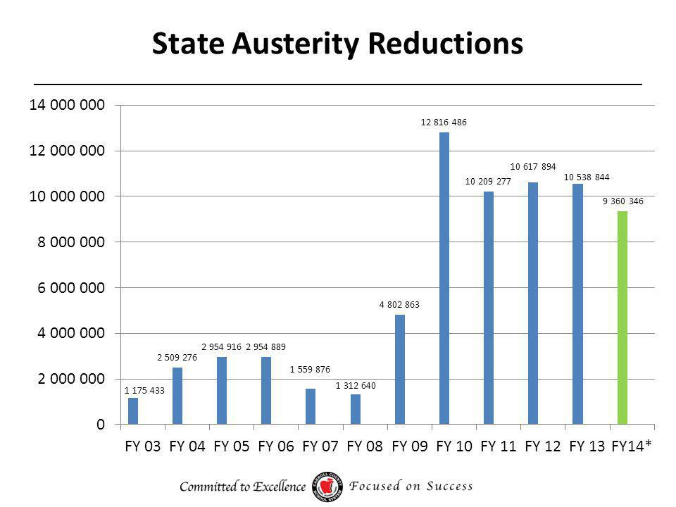 State Austerity Reductions