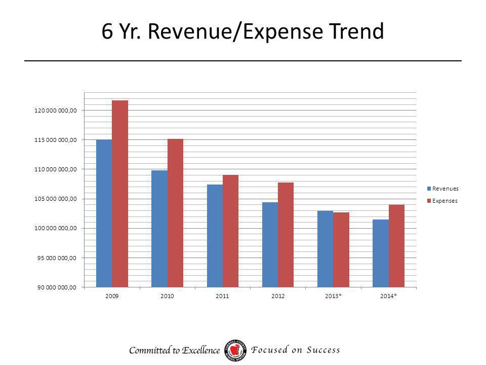 6 Yr. Revenue to FTE Comparison