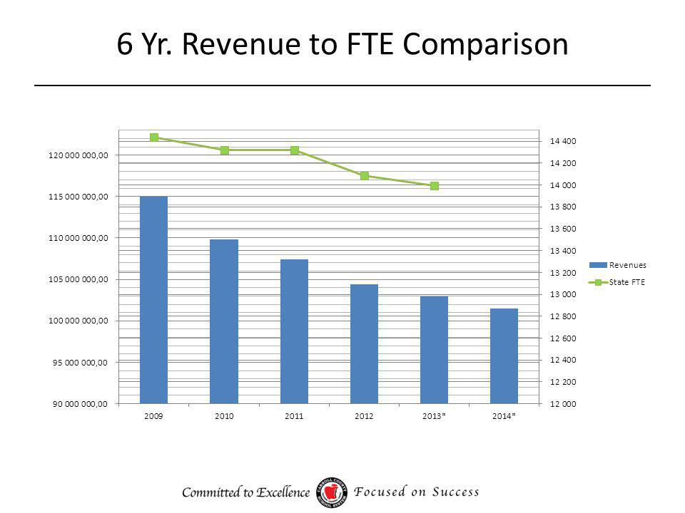 FY14 Proposed Budget Estimated Fund Equity as of 6/30/13: $ 13,800,000.00 Projected FY 14 Revenue: $101,329,423.01* Projected FY14 Expenditures:-$103,991,029.75** Shortfall to balance budget:-$ 2,661,606.74 Projected Fund Equity as of 6/30/14: $ 11,138,393.26 Projections are based on the following: *Unofficial QBE allotment sheets and projected local revenues.