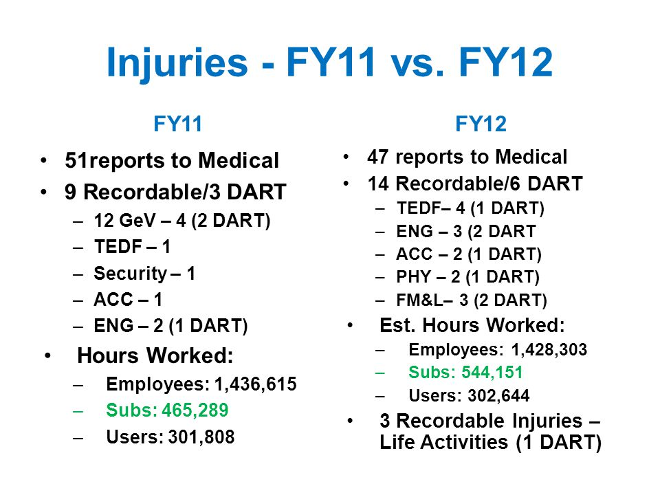 FY 12 Injuries Similar fraction of Hand injuries vs.