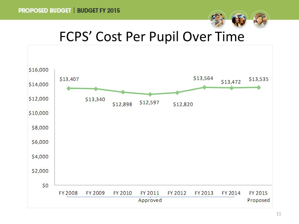 FCPS' Cost Per Pupil Over Time 11