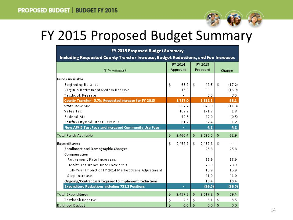 FY 2015 Proposed Budget Summary 14