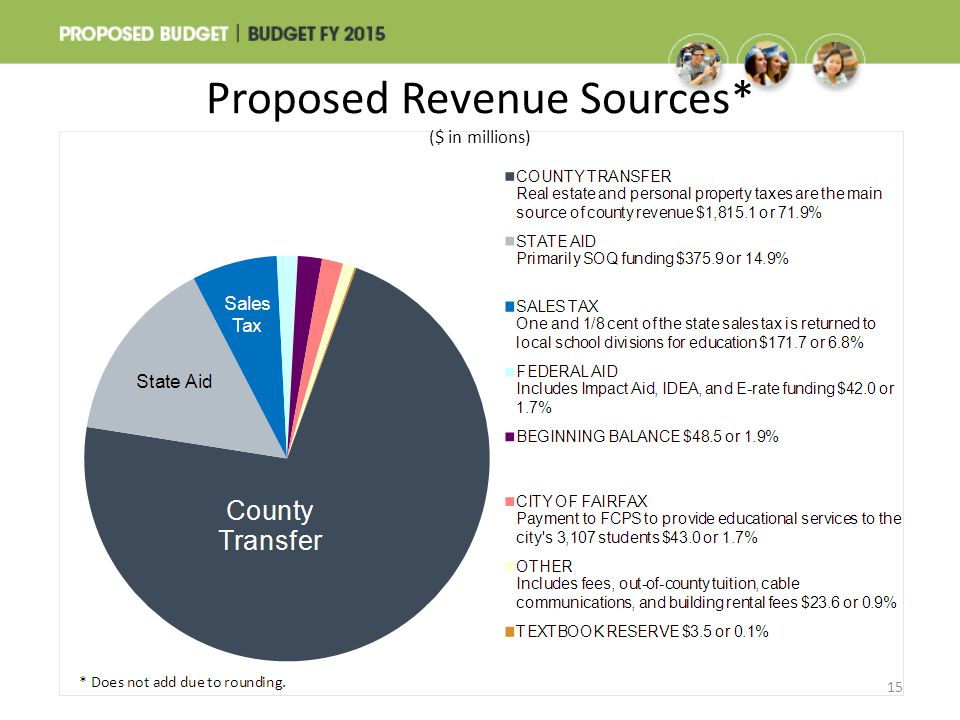 Proposed Revenue Sources* ($ in millions) 15