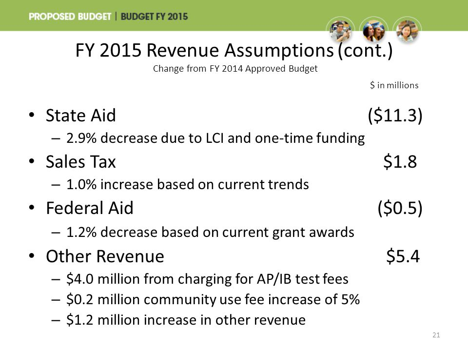 FY 2015 Revenue Assumptions (cont.) Change from FY 2014 Approved Budget $ in millions State Aid($11.3) – 2.9% decrease due to LCI and one-time funding