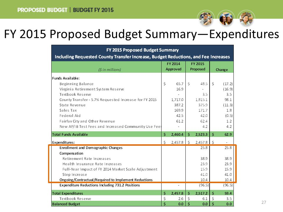 FY 2015 Proposed Budget Summary—Expenditures 27