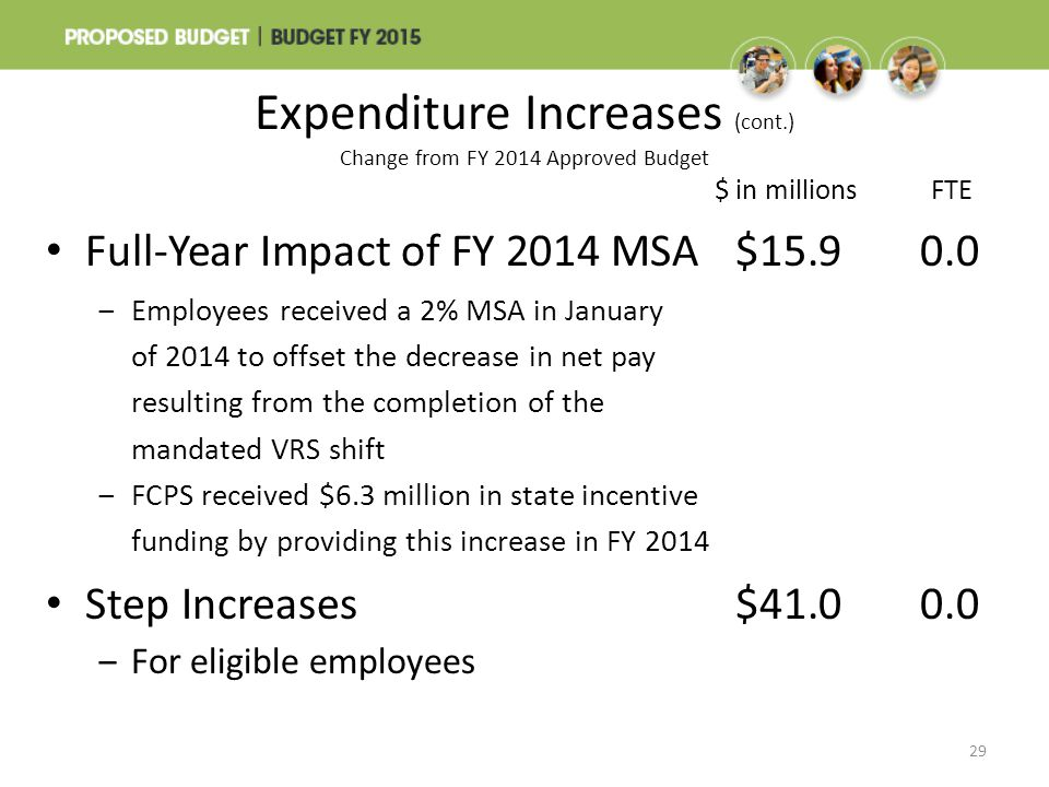 $ in millions FTE Full-Year Impact of FY 2014 MSA$15.90.0 ‒Employees received a 2% MSA in January of 2014 to offset the decrease in net pay resulting