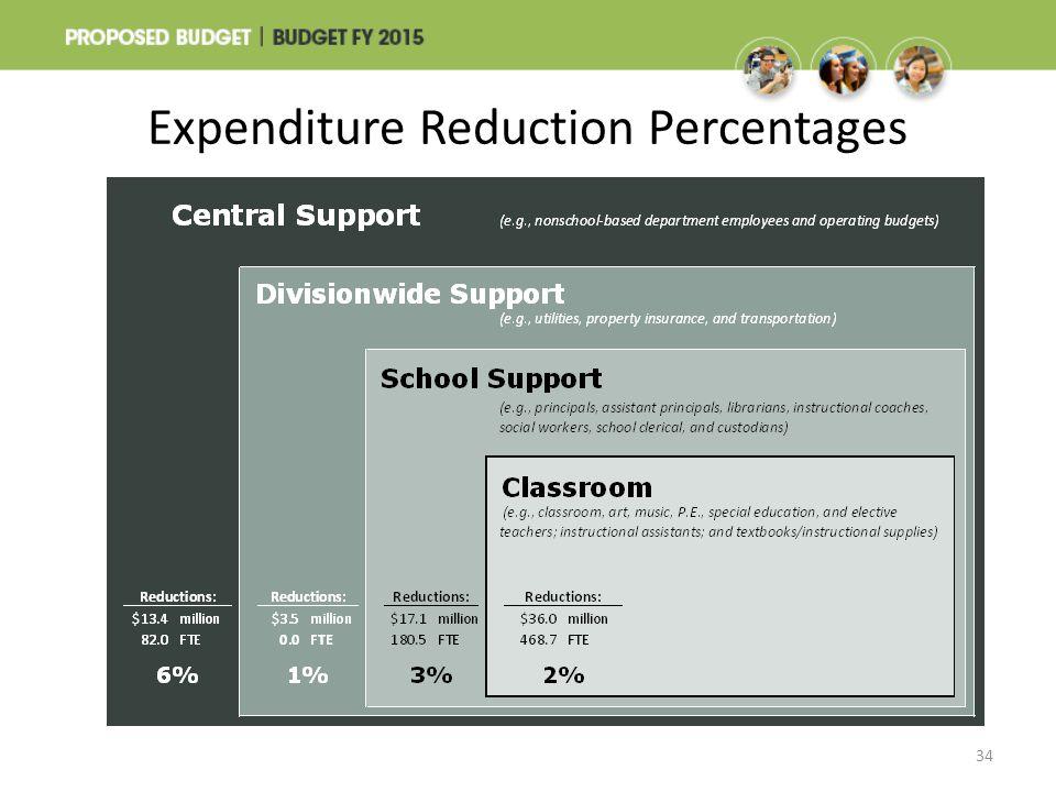 Expenditure Reduction Percentages 34