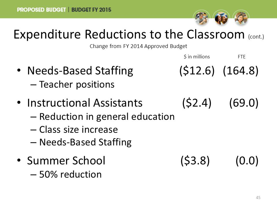 $ in millionsFTE Needs-Based Staffing($12.6)(164.8) – Teacher positions Instructional Assistants($2.4)(69.0) – Reduction in general education – Class