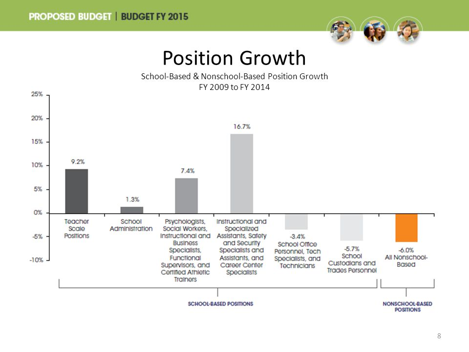 8 Position Growth School-Based & Nonschool-Based Position Growth FY 2009 to FY 2014