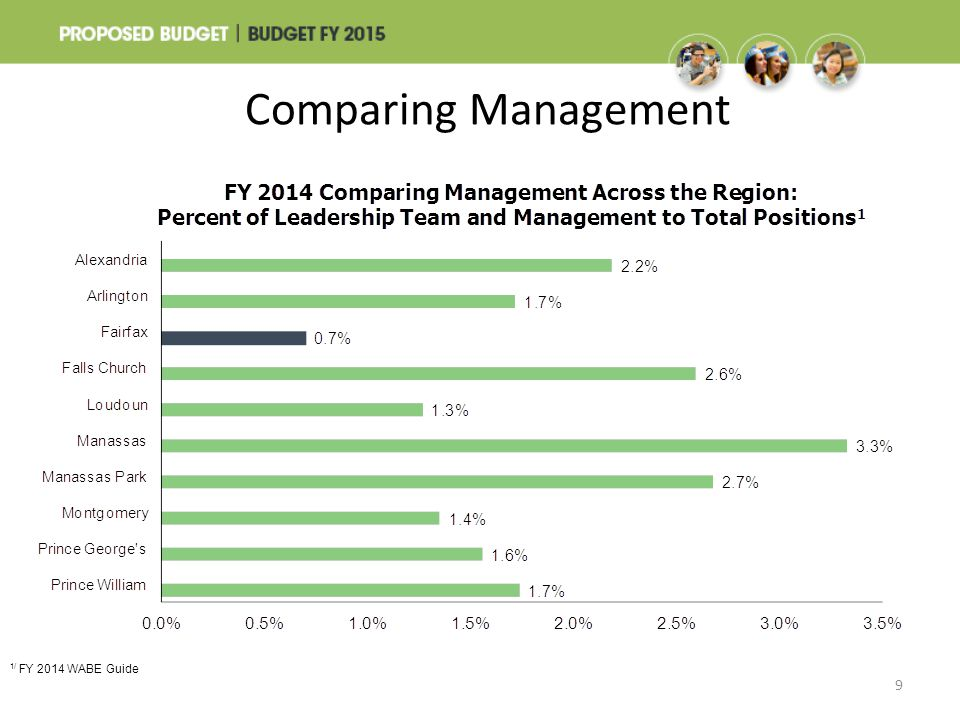 Comparing Management 9 1/ FY 2014 WABE Guide