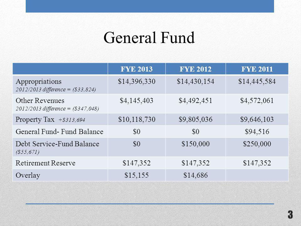 General Fund FYE 2013FYE 2012FYE 2011 Appropriations 2012/2013 difference = ($33,824) $14,396,330$14,430,154$14,445,584 Other Revenues 2012/2013 difference = ($347,048) $4,145,403$4,492,451$4,572,061 Property Tax +$313,694 $10,118,730$9,805,036$9,646,103 General Fund- Fund Balance$0 $94,516 Debt Service-Fund Balance ($55,671) $0$150,000$250,000 Retirement Reserve$147,352 Overlay$15,155$14,686 3