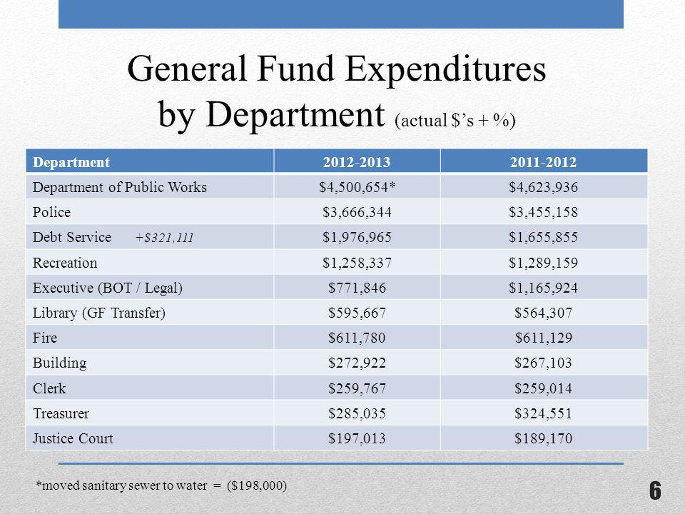 General Fund Expenditures by Department (actual $'s + %) Department2012-20132011-2012 Department of Public Works$4,500,654*$4,623,936 Police$3,666,344$3,455,158 Debt Service +$321,111 $1,976,965$1,655,855 Recreation$1,258,337$1,289,159 Executive (BOT / Legal)$771,846$1,165,924 Library (GF Transfer)$595,667$564,307 Fire$611,780$611,129 Building$272,922$267,103 Clerk$259,767$259,014 Treasurer$285,035$324,551 Justice Court$197,013$189,170 *moved sanitary sewer to water = ($198,000) 6