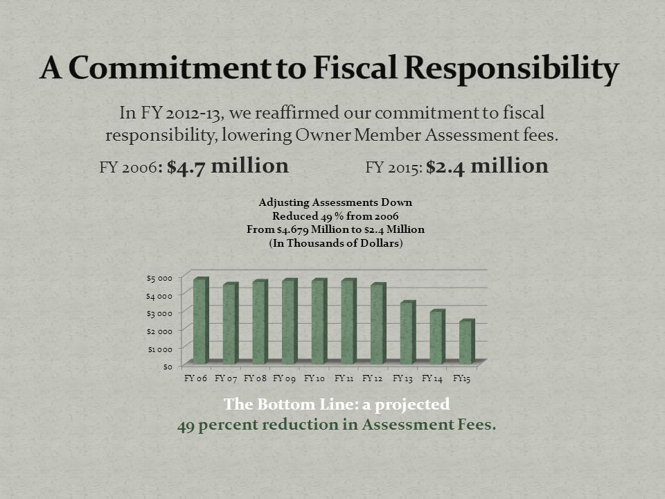 In FY 2012-13, we reaffirmed our commitment to fiscal responsibility, lowering Owner Member Assessment fees.