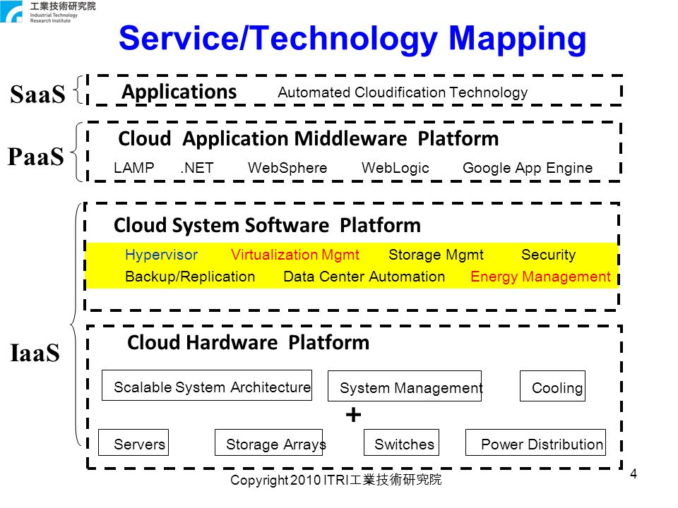 Copyright 2010 ITRI 工業技術研究院 15 Adaptive physical resource provisioning PRM Power on/off PMs Reconfiguration map New PM map Utilization rate reaches threshold, sending reallocation request Static joint-VM provisioning DVMM Consolidation manager Placement VM monitoring Runtime joint-VM provisioning Performance interference Utilization change Victims RPM core New PM map Cloud OS RPM Software Components Cloud OS