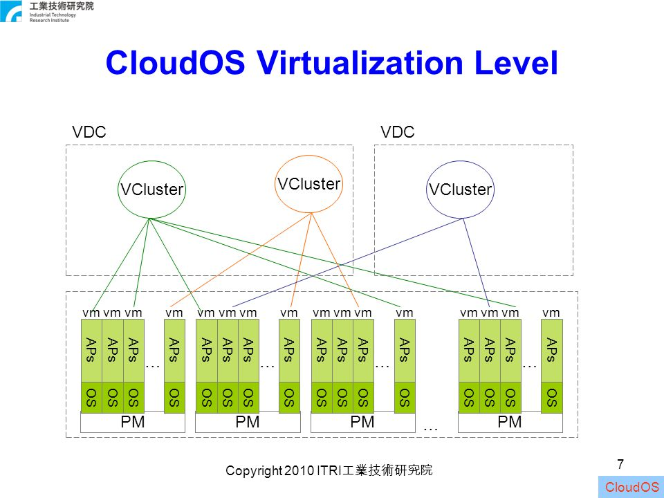 Copyright 2010 ITRI 工業技術研究院 8 Resource Provisioning To prepare VMs with appropriate resources and make them ready for user applications –Allocating resources to VMs to match the workloads To prepare a virtual cluster with appropriate instances and make it ready for virtual cluster computation –Consolidating VMs onto physical servers Goals: –High resource utilization –Energy efficiency –Low performance interference