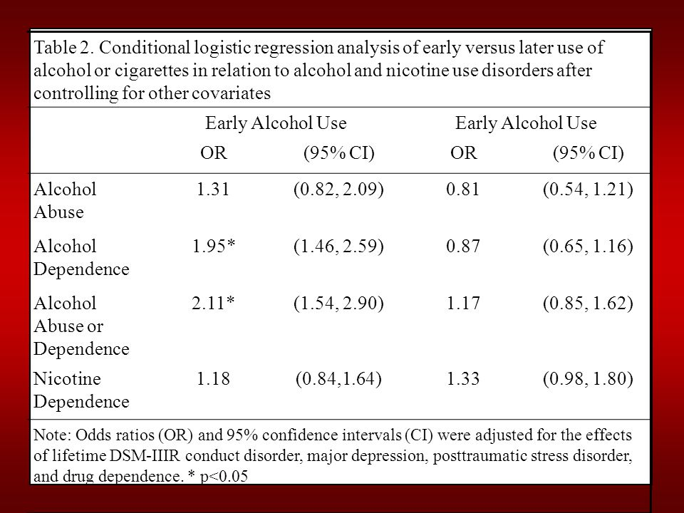 Table 2. Conditional logistic regression analysis of early versus later use of alcohol or cigarettes in relation to alcohol and nicotine use disorders