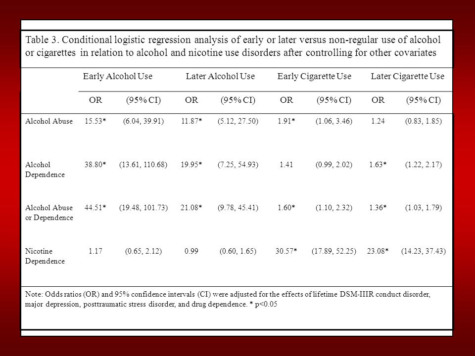 Table 3. Conditional logistic regression analysis of early or later versus non-regular use of alcohol or cigarettes in relation to alcohol and nicotin