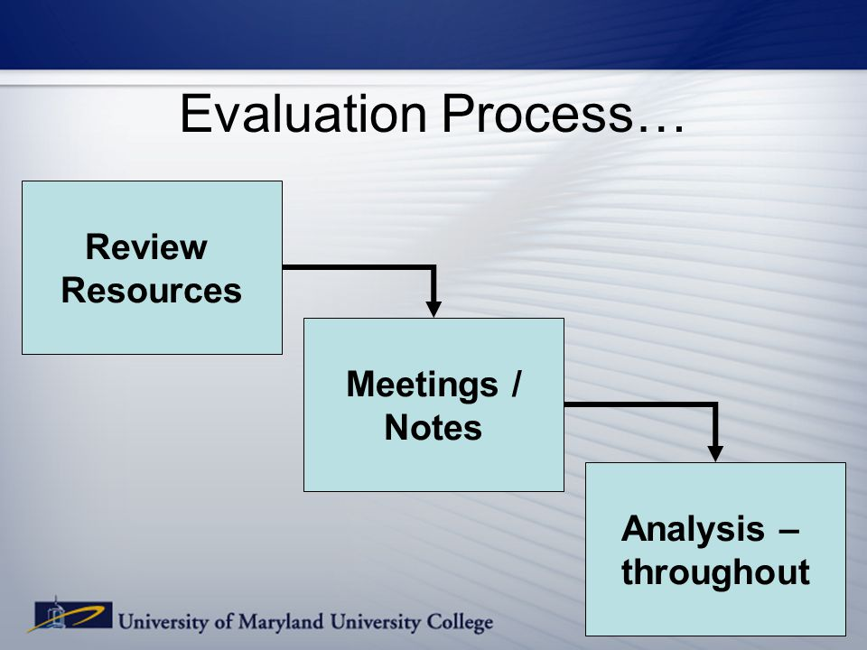 Evaluation Process… Review Resources Meetings / Notes Analysis – throughout