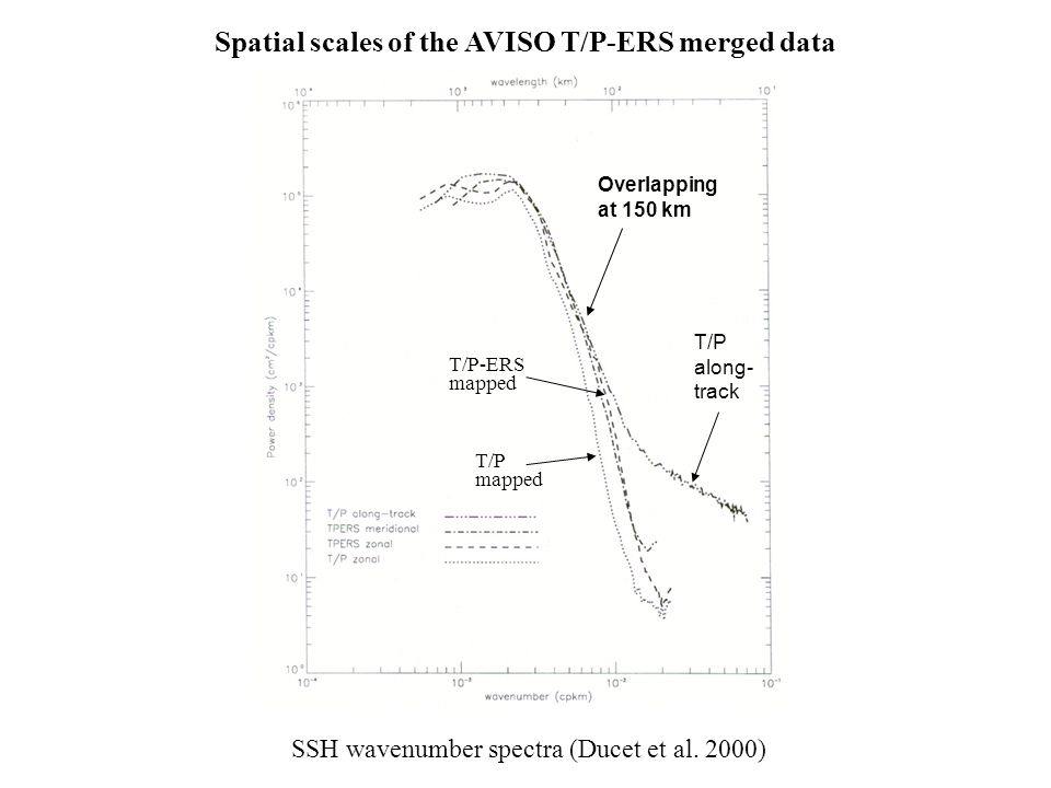 SSH wavenumber spectra (Ducet et al. 2000) T/P along- track T/P-ERS mapped T/P mapped Overlapping at 150 km Spatial scales of the AVISO T/P-ERS merged