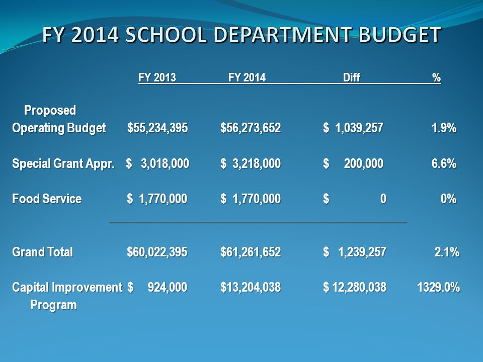 FY 2013 FY 2014 Diff % FY 2013 FY 2014 Diff % Proposed Proposed Operating Budget $55,234,395 $56,273,652 $ 1,039,257 1.9% Special Grant Appr.