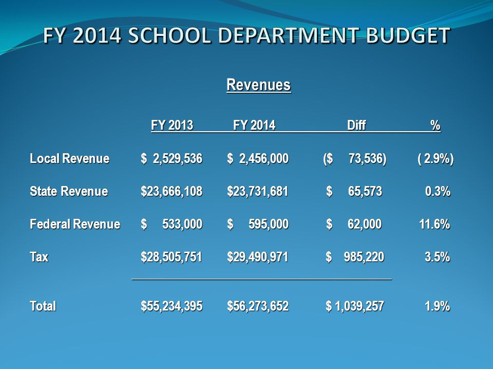 Revenues FY 2013 FY 2014 Diff % Local Revenue $ 2,529,536$ 2,456,000 ($ 73,536) ( 2.9%) State Revenue $23,666,108$23,731,681 $ 65,573 0.3% Federal Revenue $ 533,000$ 595,000 $ 62,000 11.6% Tax $28,505,751$29,490,971$ 985,220 3.5% __________________________________________ __________________________________________ Total $55,234,395$56,273,652$ 1,039,257 1.9%