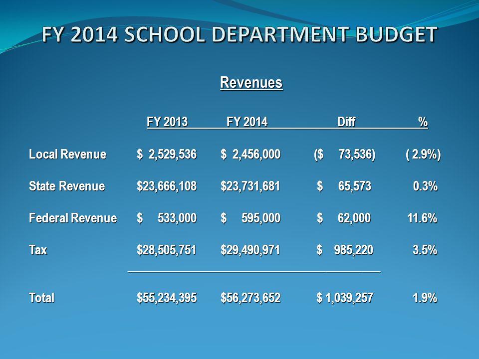 Revenues FY 2013 FY 2014 Diff % Local Revenue $ 2,529,536$ 2,456,000 ($ 73,536) ( 2.9%) State Revenue $23,666,108$23,731,681 $ 65,573 0.3% Federal Rev