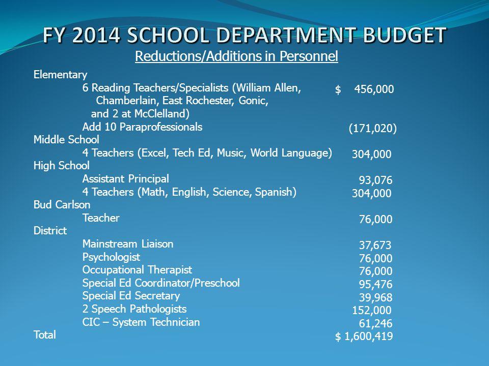 $ 456,000 (171,020) 304,000 93,076 304,000 76,000 37,673 76,000 95,476 39,968 152,000 61,246 $ 1,600,419 Elementary 6 Reading Teachers/Specialists (Wi