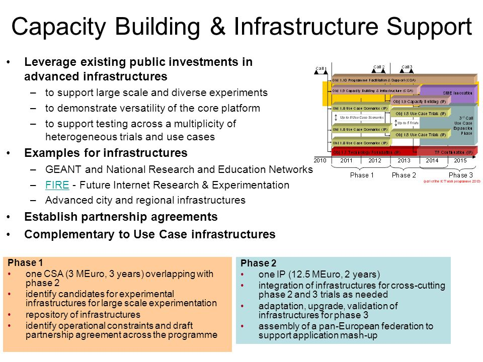 Leverage existing public investments in advanced infrastructures –to support large scale and diverse experiments –to demonstrate versatility of the core platform –to support testing across a multiplicity of heterogeneous trials and use cases Examples for infrastructures –GEANT and National Research and Education Networks –FIRE - Future Internet Research & ExperimentationFIRE –Advanced city and regional infrastructures Establish partnership agreements Complementary to Use Case infrastructures Capacity Building & Infrastructure Support Phase 1 one CSA (3 MEuro, 3 years) overlapping with phase 2 identify candidates for experimental infrastructures for large scale experimentation repository of infrastructures identify operational constraints and draft partnership agreement across the programme Phase 2 one IP (12.5 MEuro, 2 years) integration of infrastructures for cross-cutting phase 2 and 3 trials as needed adaptation, upgrade, validation of infrastructures for phase 3 assembly of a pan-European federation to support application mash-up