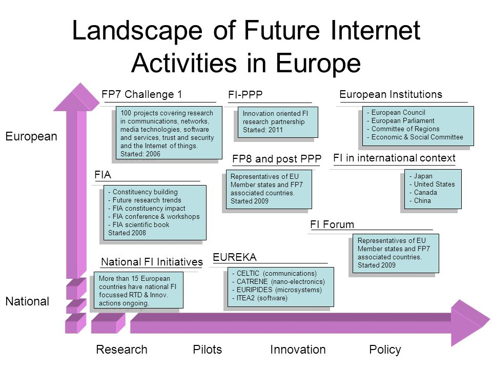 Landscape of Future Internet Activities in Europe - Constituency building - Future research trends - FIA constituency impact - FIA conference & workshops - FIA scientific book Started 2008 - Constituency building - Future research trends - FIA constituency impact - FIA conference & workshops - FIA scientific book Started 2008 FIA European National ResearchPilotsPolicy 100 projects covering research in communications, networks, media technologies, software and services, trust and security and the Internet of things.