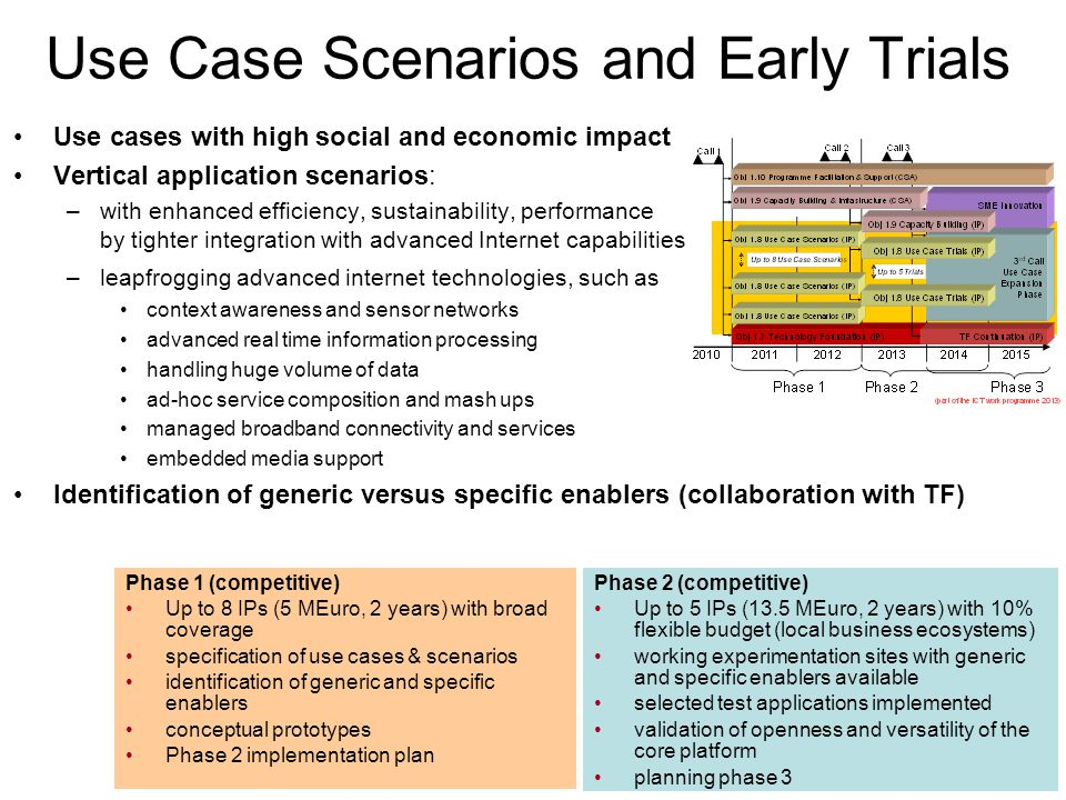 Use Case Scenarios and Early Trials Use cases with high social and economic impact Vertical application scenarios: –with enhanced efficiency, sustainability, performance by tighter integration with advanced Internet capabilities –leapfrogging advanced internet technologies, such as context awareness and sensor networks advanced real time information processing handling huge volume of data ad-hoc service composition and mash ups managed broadband connectivity and services embedded media support Identification of generic versus specific enablers (collaboration with TF) Phase 1 (competitive) Up to 8 IPs (5 MEuro, 2 years) with broad coverage specification of use cases & scenarios identification of generic and specific enablers conceptual prototypes Phase 2 implementation plan Phase 2 (competitive) Up to 5 IPs (13.5 MEuro, 2 years) with 10% flexible budget (local business ecosystems) working experimentation sites with generic and specific enablers available selected test applications implemented validation of openness and versatility of the core platform planning phase 3