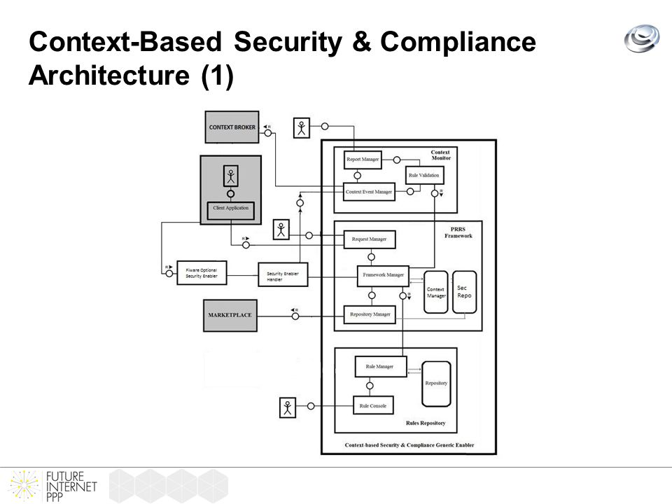 Context-Based Security & Compliance Architecture (1)