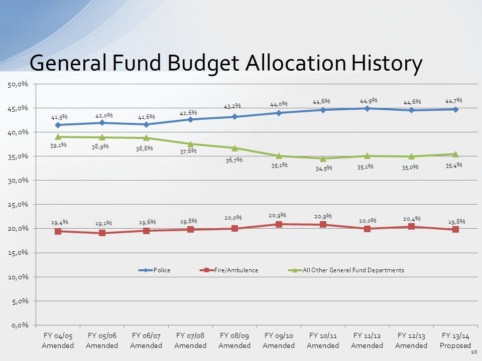 General Fund Budget Allocation History 10