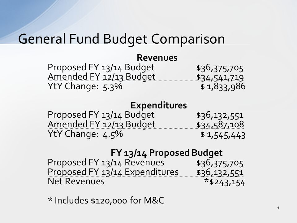 Revenues Proposed FY 13/14 Budget $36,375,705 Amended FY 12/13 Budget $34,541,719 YtY Change: 5.3% $ 1,833,986 Expenditures Proposed FY 13/14 Budget $36,132,551 Amended FY 12/13 Budget $34,587,108 YtY Change: 4.5% $ 1,545,443 FY 13/14 Proposed Budget Proposed FY 13/14 Revenues $36,375,705 Proposed FY 13/14 Expenditures$36,132,551 Net Revenues *$243,154 * Includes $120,000 for M&C General Fund Budget Comparison 4