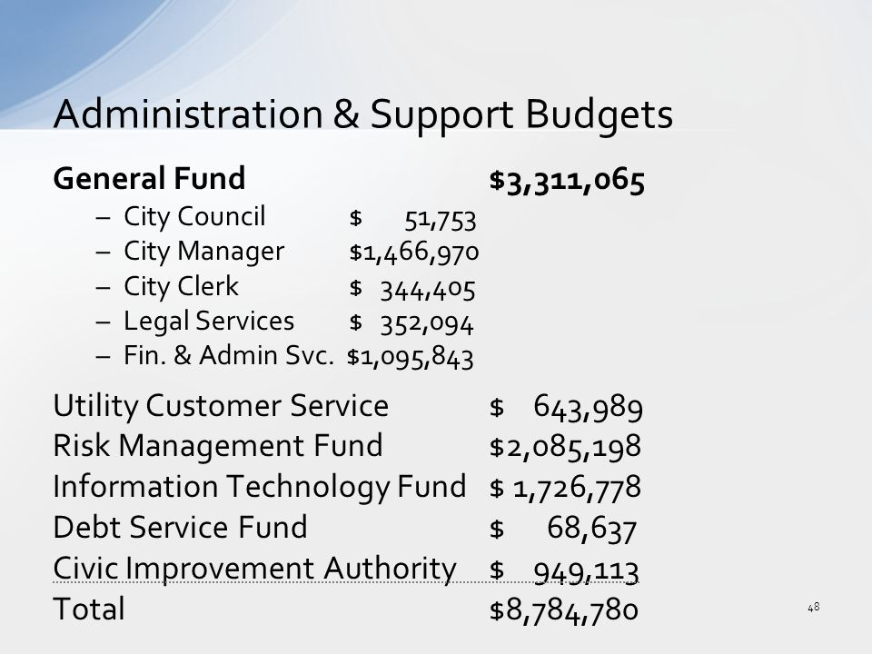General Fund$3,311,065 –City Council $ 51,753 –City Manager $1,466,970 –City Clerk $ 344,405 –Legal Services $ 352,094 –Fin.