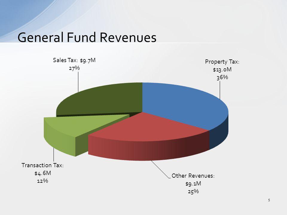 General Fund Revenues 5