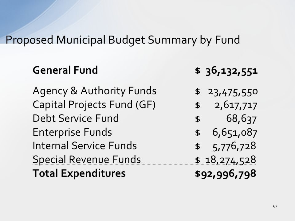 General Fund$ 36,132,551 Agency & Authority Funds$ 23,475,550 Capital Projects Fund (GF)$ 2,617,717 Debt Service Fund$ 68,637 Enterprise Funds$ 6,651,087 Internal Service Funds$ 5,776,728 Special Revenue Funds$ 18,274,528 Total Expenditures$92,996,798 Proposed Municipal Budget Summary by Fund 52