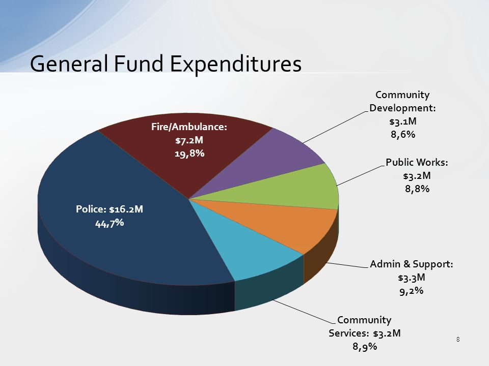 General Fund Expenditures 8